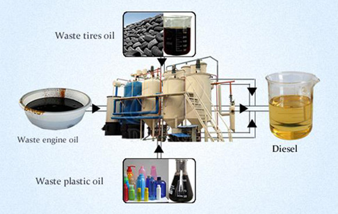 Tyre/Plastic Oil to Diesel Distillation Plant