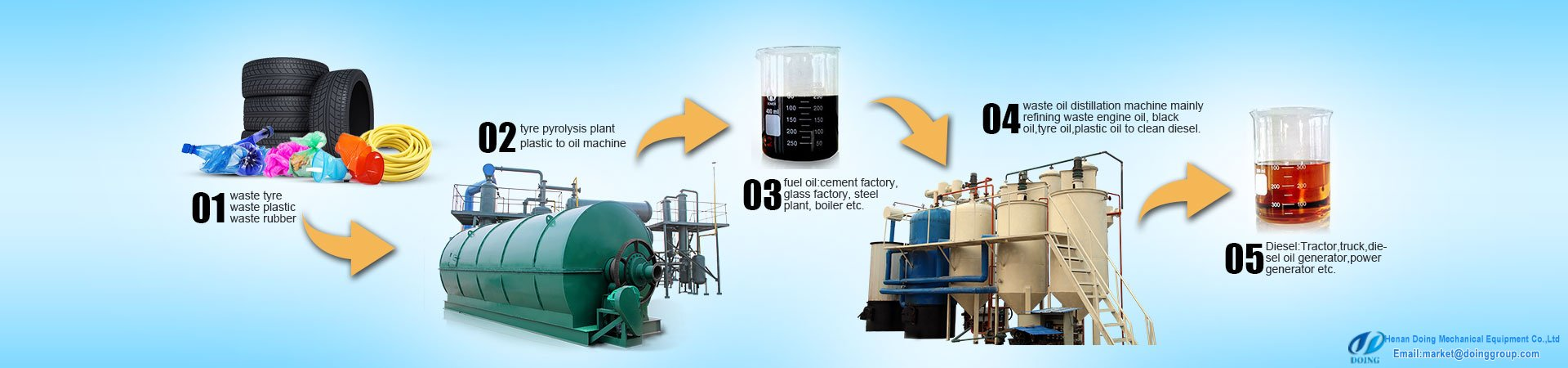 supply of furnace oil from waste tyres|Tyre to oil