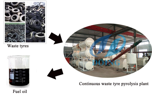Automatic fully continuous waste tyre pyrolysis plant