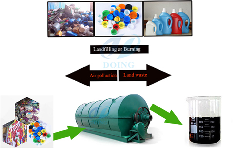 The usage of products from plastic to oil pyrolysis plant1