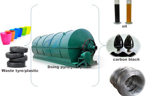 Waste recycling pyrolysis plant