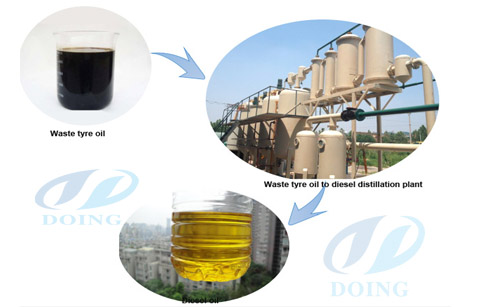 Manufacture suppier waste tyre recycling pyrolysis plant for Waste motor oil to diesel