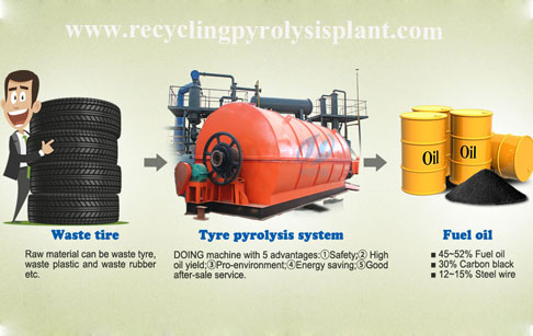 Is it costly to invest in an environmentally friendly tyre pyrolysis plant,how about the profits?