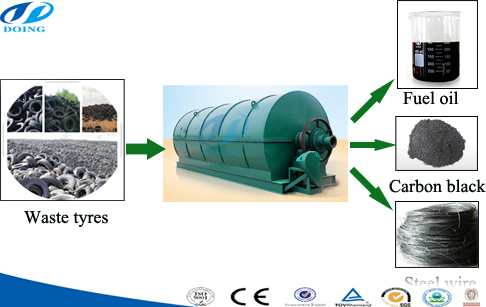 Discount waste tire to fuel oil pyrolysis machine
