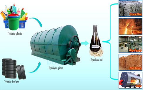 Pyrolysis machine for waste disposal recycling tires plastics