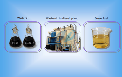 Pyrolysis oil refining process distillation plant