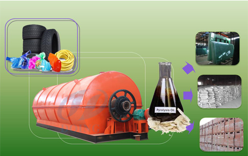 Waste tyre pyrolysis process plant