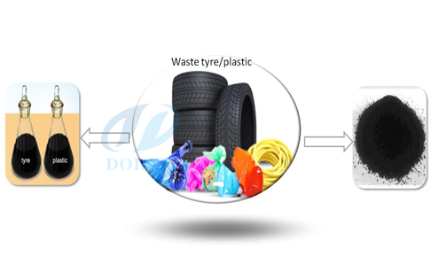 Basic understanding about recycing pyrolysis plant