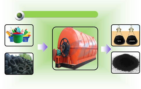Waste tyre management solution for scrap tyre recycling pyrolysis to fuel oil machine