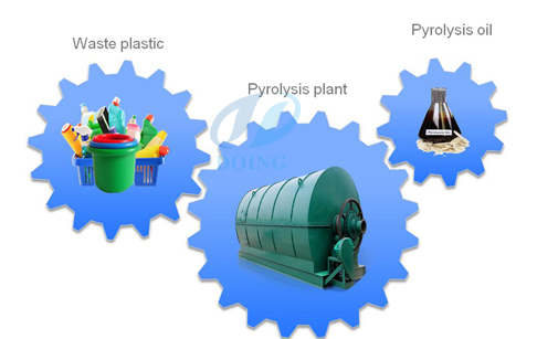 Recycling pyrolysis plant to disposal tyre