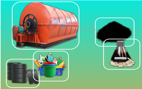 Pakistan used tire recycling ma