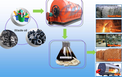 Convert plastic to fuel oil Video