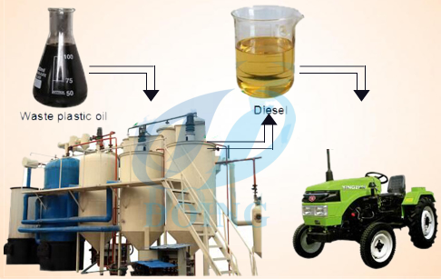 How can waste oil become to diesel?