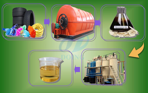 How is tyre recycling plant to diesel ?