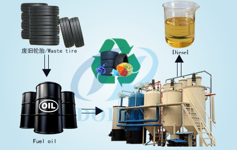 Tyre pyrolysis oil to diesel machine