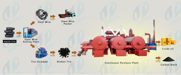 tyre continuous  pyrolysis plant
