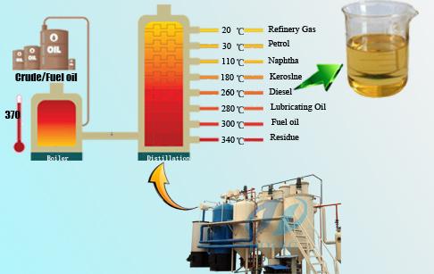 crude oil distillation work