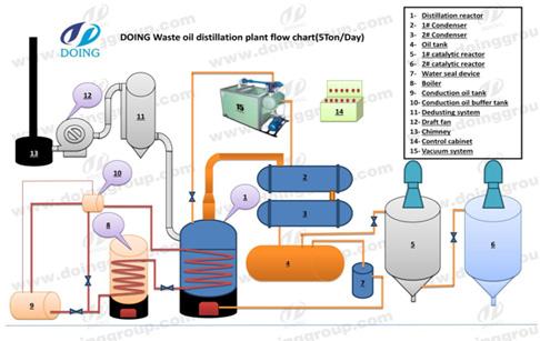 distillation machine working process