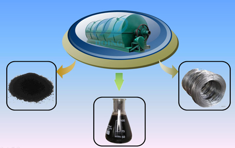 Waste tyre pyrolysis for fuel oil production
