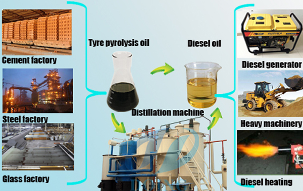 tyre oil to diesel oil machine