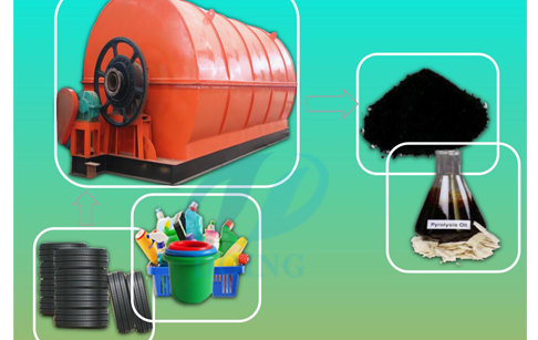 Waste plastic pyrolysis plant market price