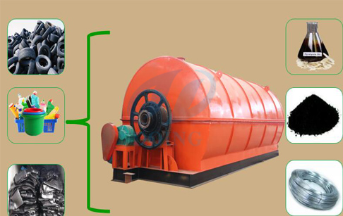 What is the pyrolysis plant?