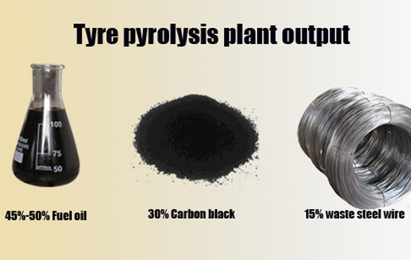 waste tire pyrolysis plant final products