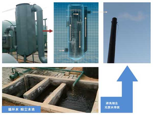 waste tire pyrolysis plant environmantal protection system