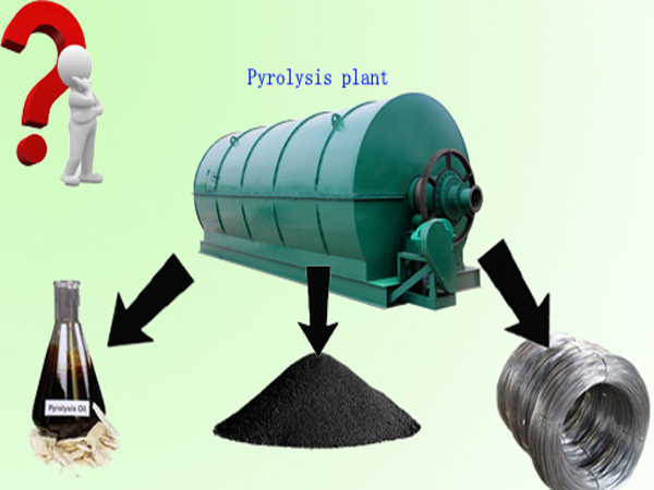 What is pyrolysis/high temperature pyrolysis technology?