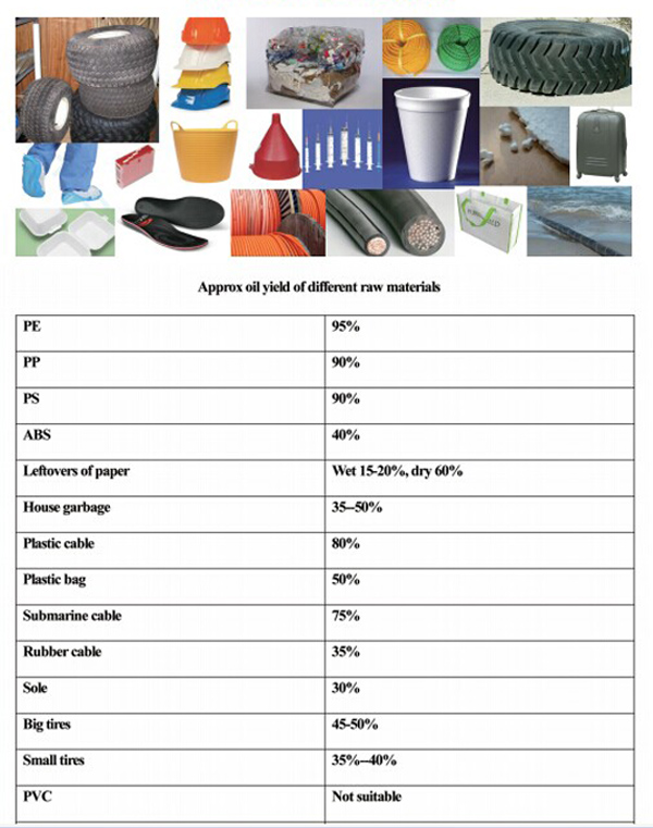 defferent kinds waste plastic oil yield