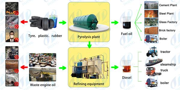 waste plastic to diesel