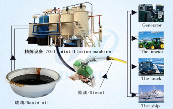 used oil to diesel fuel machine