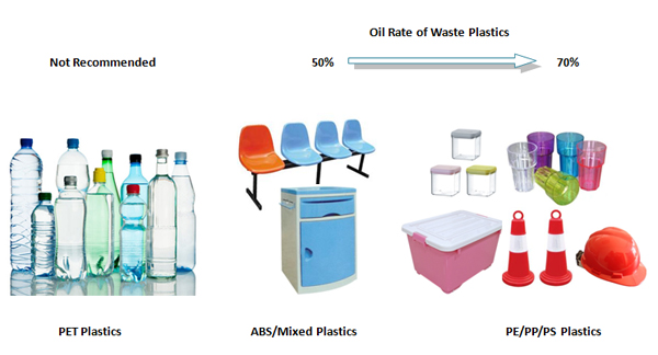 different kinds waste plastic oil yield