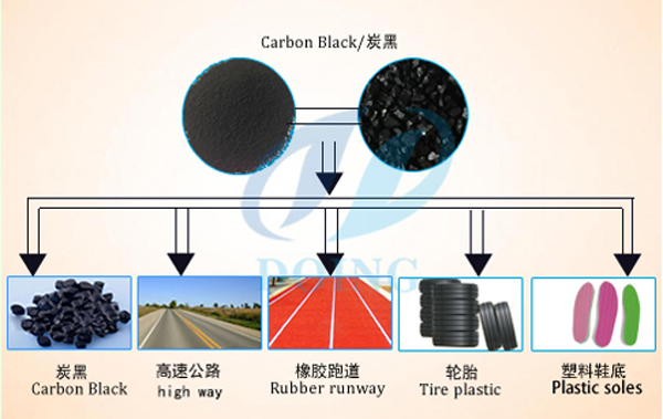 carbon black usage