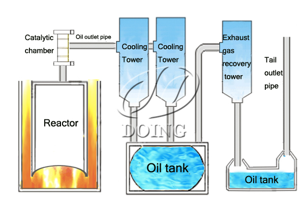 What is pyrolysis in detail?_Waste Tyre Recycling Pyrolysis Plant