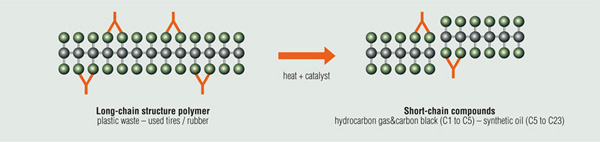 pyrolysis reaction process