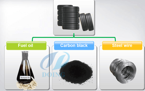 waste tyre pyrolysis plant final products