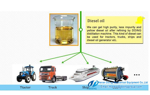 Can plastic oil and tyre oil used in vehicle directly?