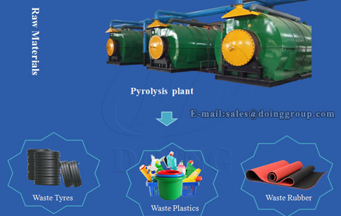 What raw materials are suitable for the pyrolysis plant? What is the oil yield?