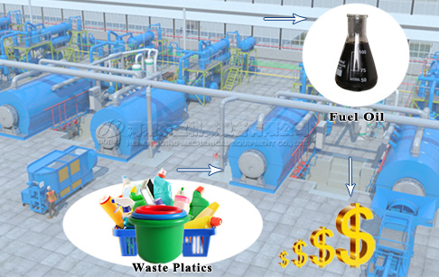 Is pyrolysis of plastic feasible? Can it bring profit?