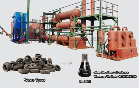 What is the profit of disposing of 10 tons waste tires by tire recycling pyrolysis plant?