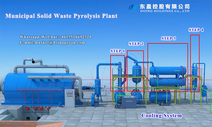 solid waste pyrolysis plant
