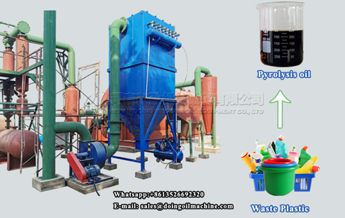 Feasibility analysis report of waste plastic to oil pyrolysis project