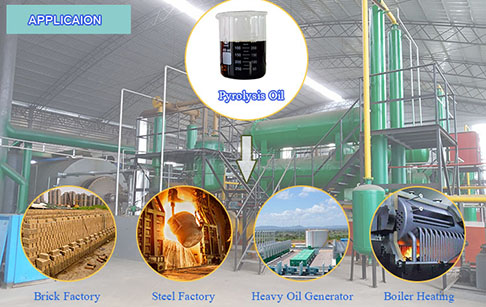 How about the demand of plastic pyrolysis oil in India?