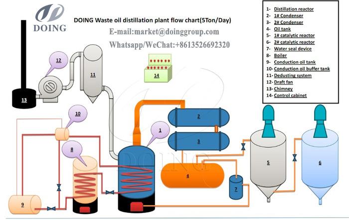 motor oil to diesel plant
