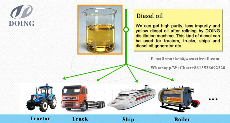 wasete oil to diesel plant