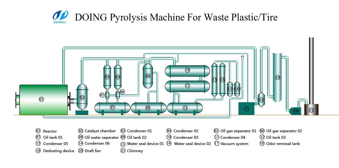 Manufactur recycling pyrolysis plant,recycling pyrolysis ...