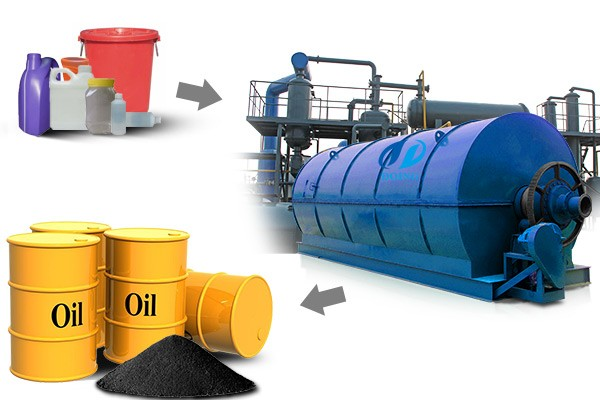 Best sollution to disposa waste plastic - Plastic recycling to oil machine