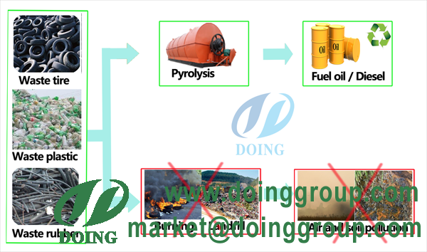 How to disposal waste tires and waste plastics ?_Waste to energy