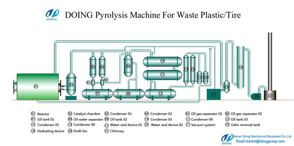 Flow chart of waste tyre pyrolysis plant process